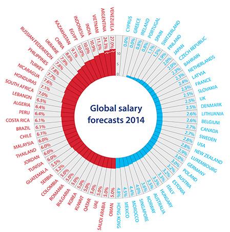 Salary-forecast-2014-haygroup