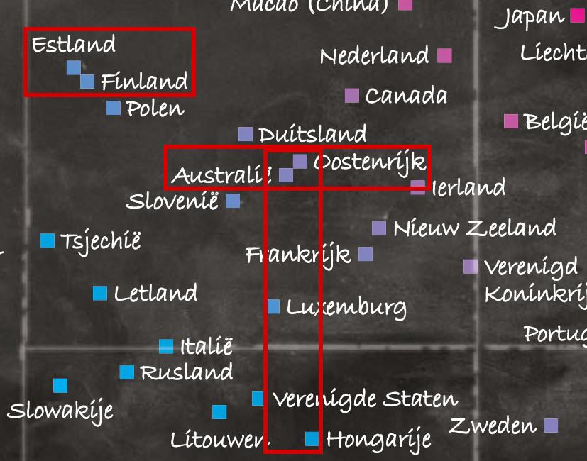 Geen enkel ander land staat op dezelfde lijn als een ander. De 4 landen in de rechtopstaande rechthoek hebben in realiteit hetzelfde aandeel gelukkige leerlingen.