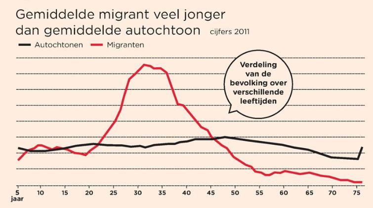 DM_migrantenleeftijd