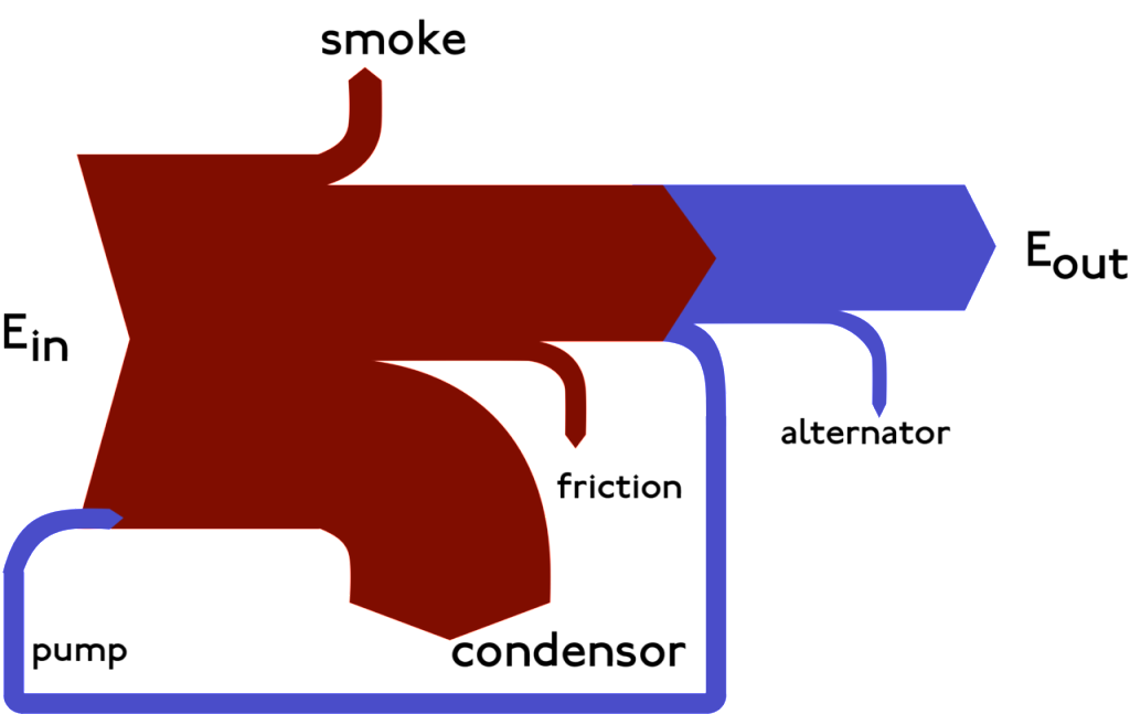 Sankeydiagram