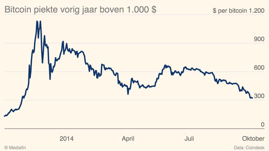 Bitcoin-piekte-vorig-jaar-boven-1-000-Bitcoin-in-dollar_chartbuilder