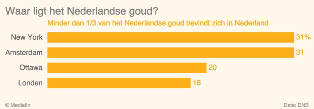 Waar-ligt-het-Nederlandse-goud-Minder-dan-1-3-van-het-Nederlandse-goud-bevindt-zich-in-Nederland_chartbuilder