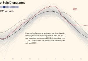 Hoe België opwarmt, in 9 stappen